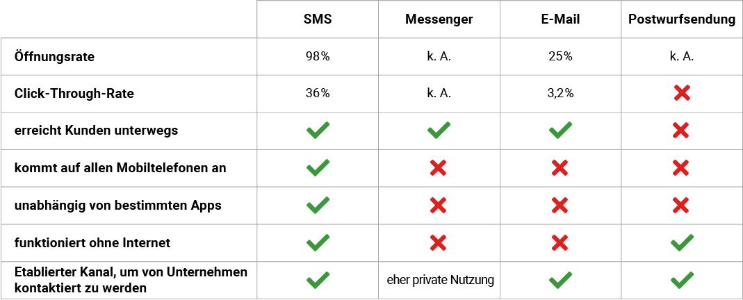 Übersicht mehrerer Kommunikationskanäle - SMS, Messenger, E-Mail und Postwurfsendung
