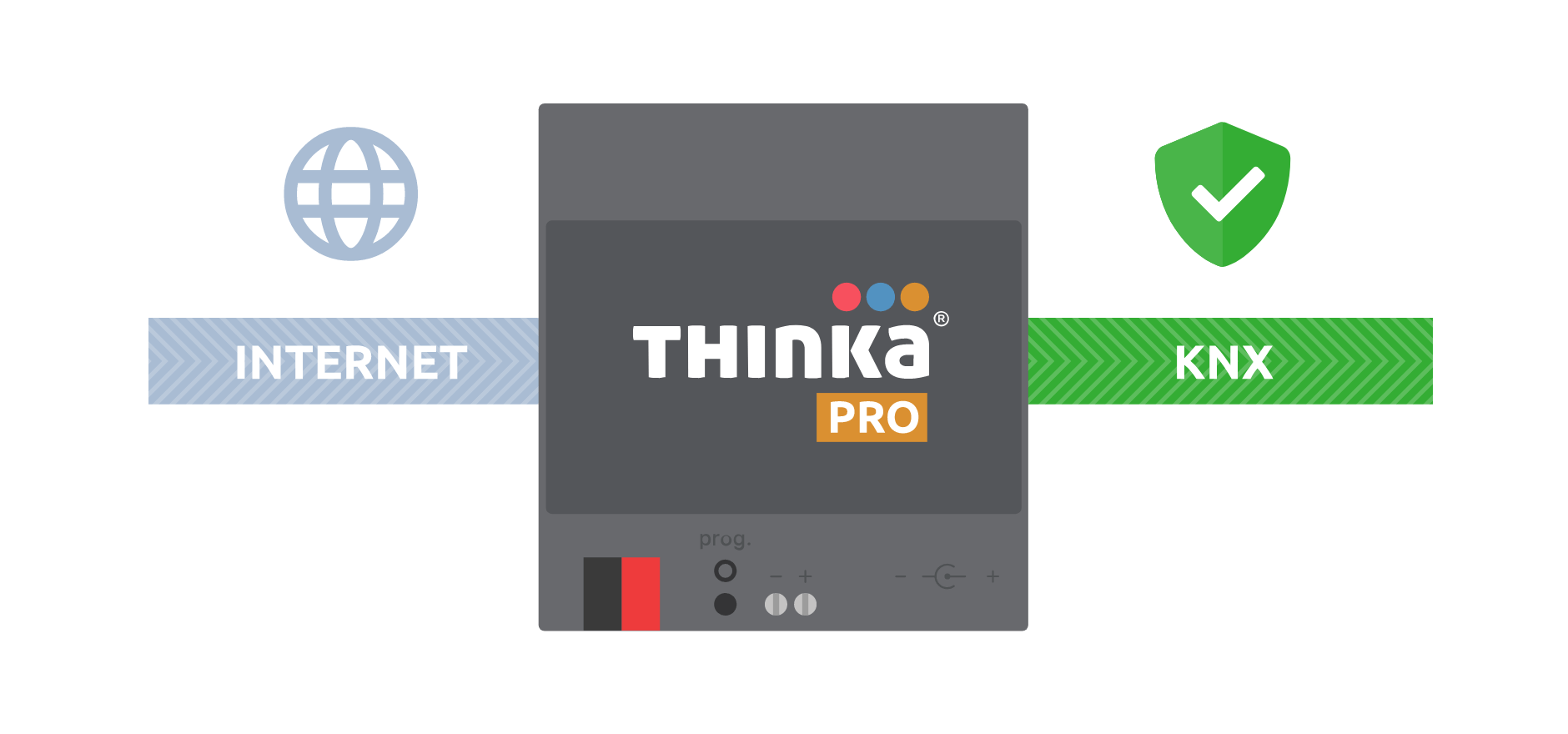 Thinka KNX IP Gateway visual