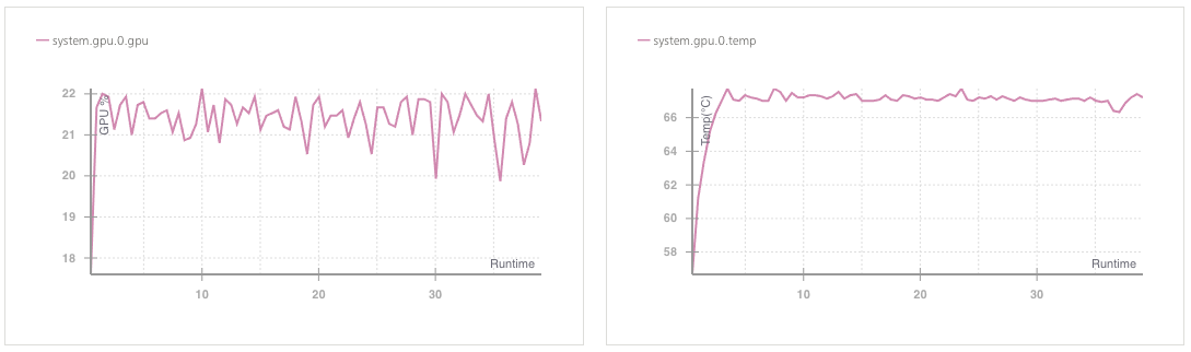 Weights & Biases - Monitor Your PyTorch Models With Five Extra Lines