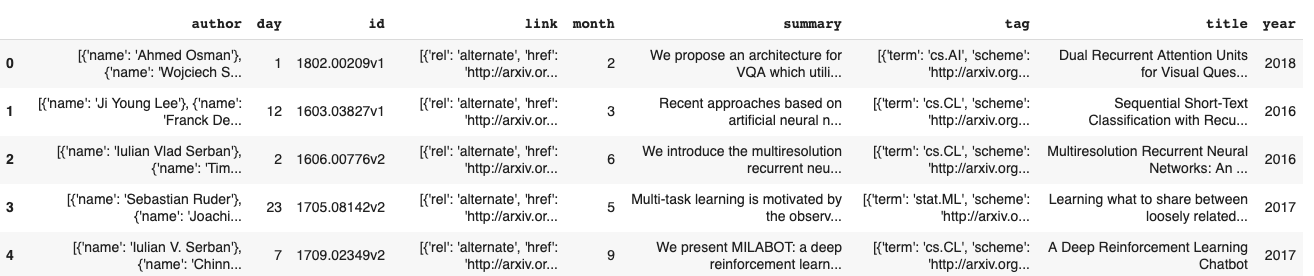 arXiv Search: Generating Tags from Paper Titles