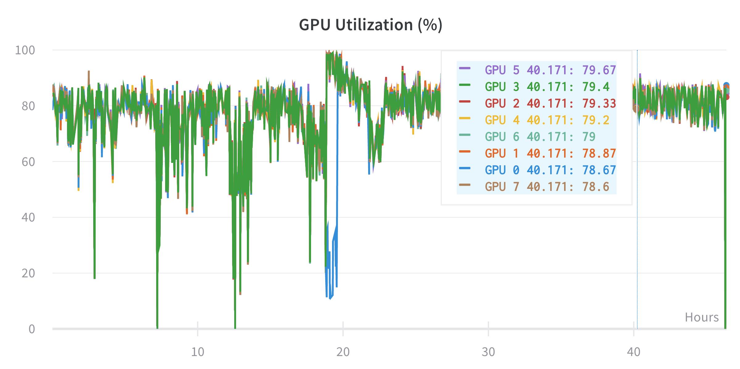 GPU utilization