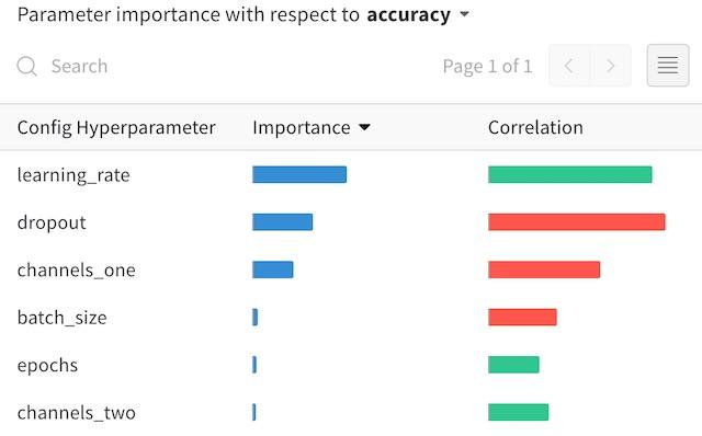 Parameter Importance