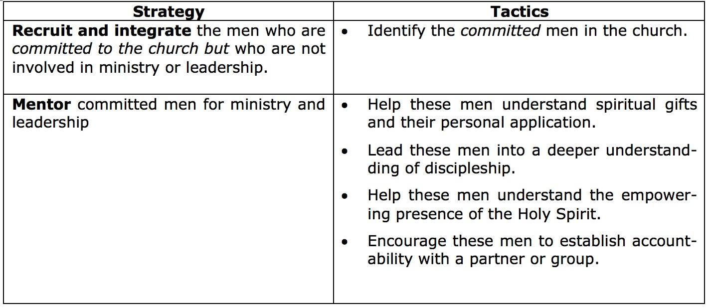 Men's Disciple Making