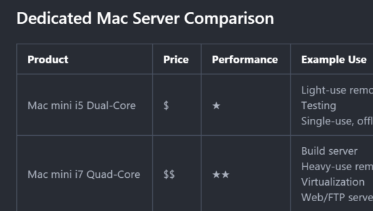 Dedicated Mac Server Comparison
