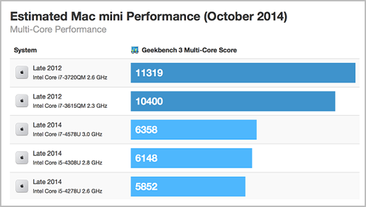 Mac mini performance
