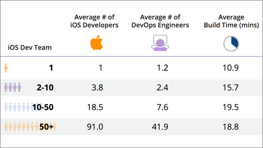 Trends in iOS DevOps