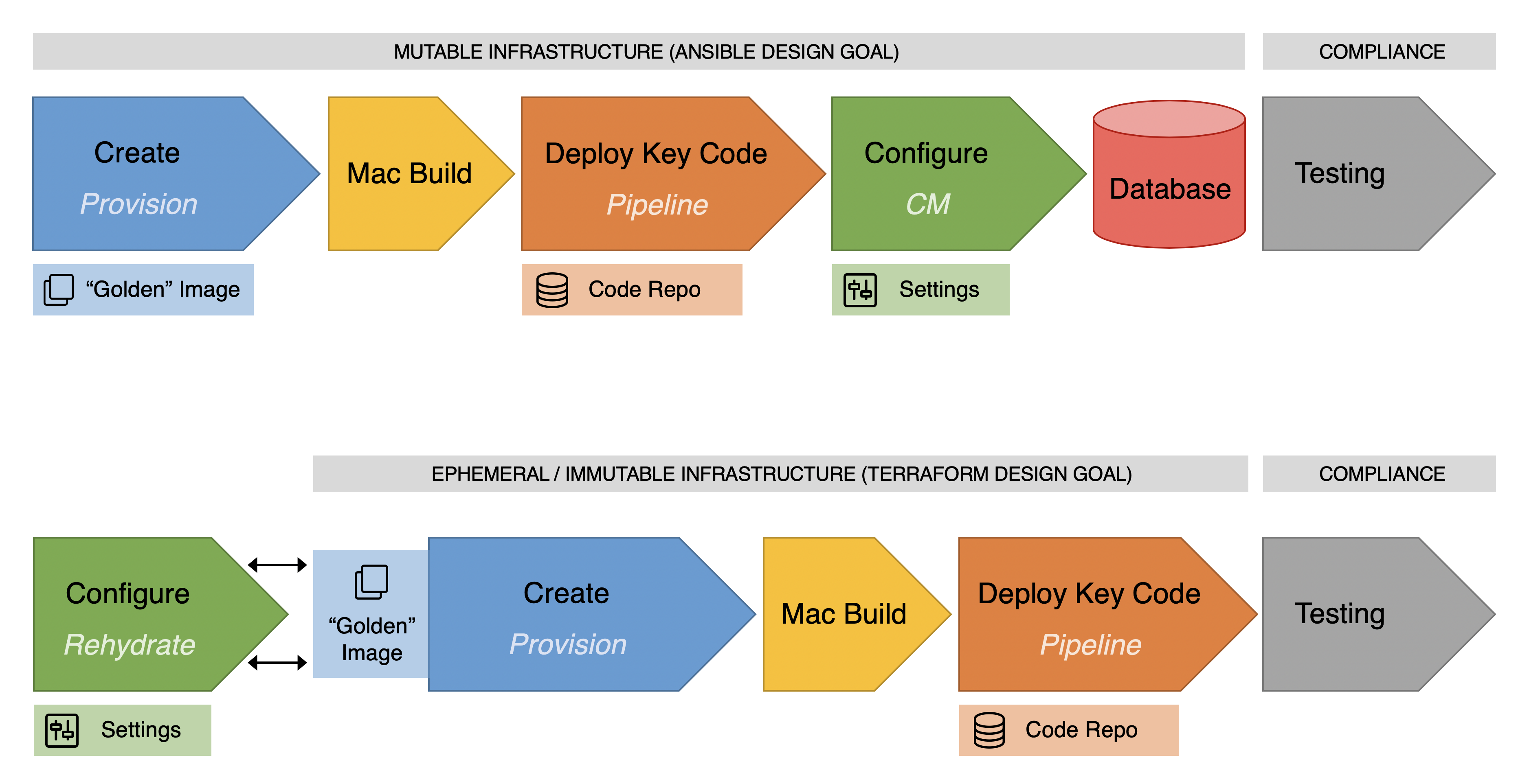 CI/CD infrastructure illustration 1