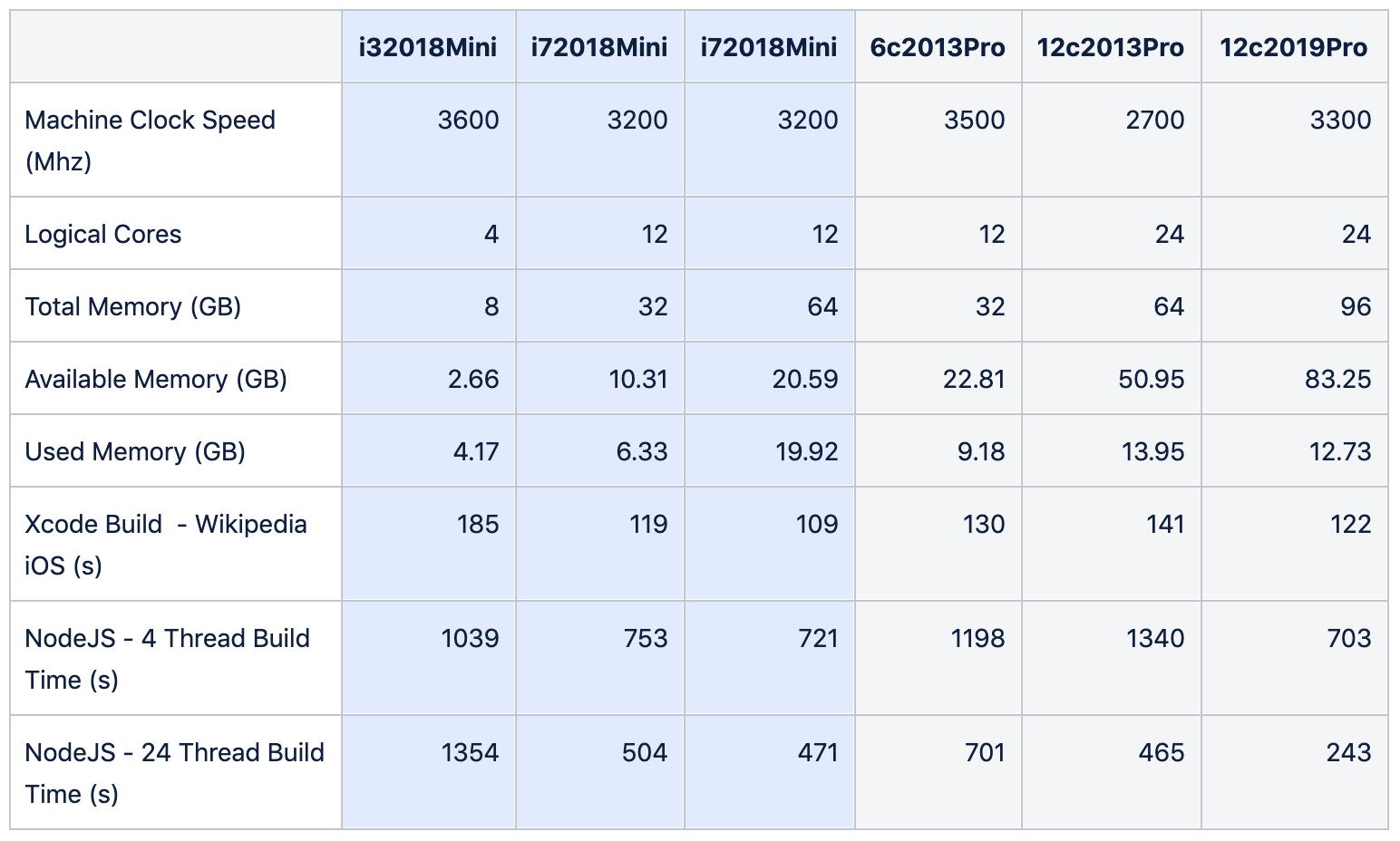 2019 Mac Pro benchmarks