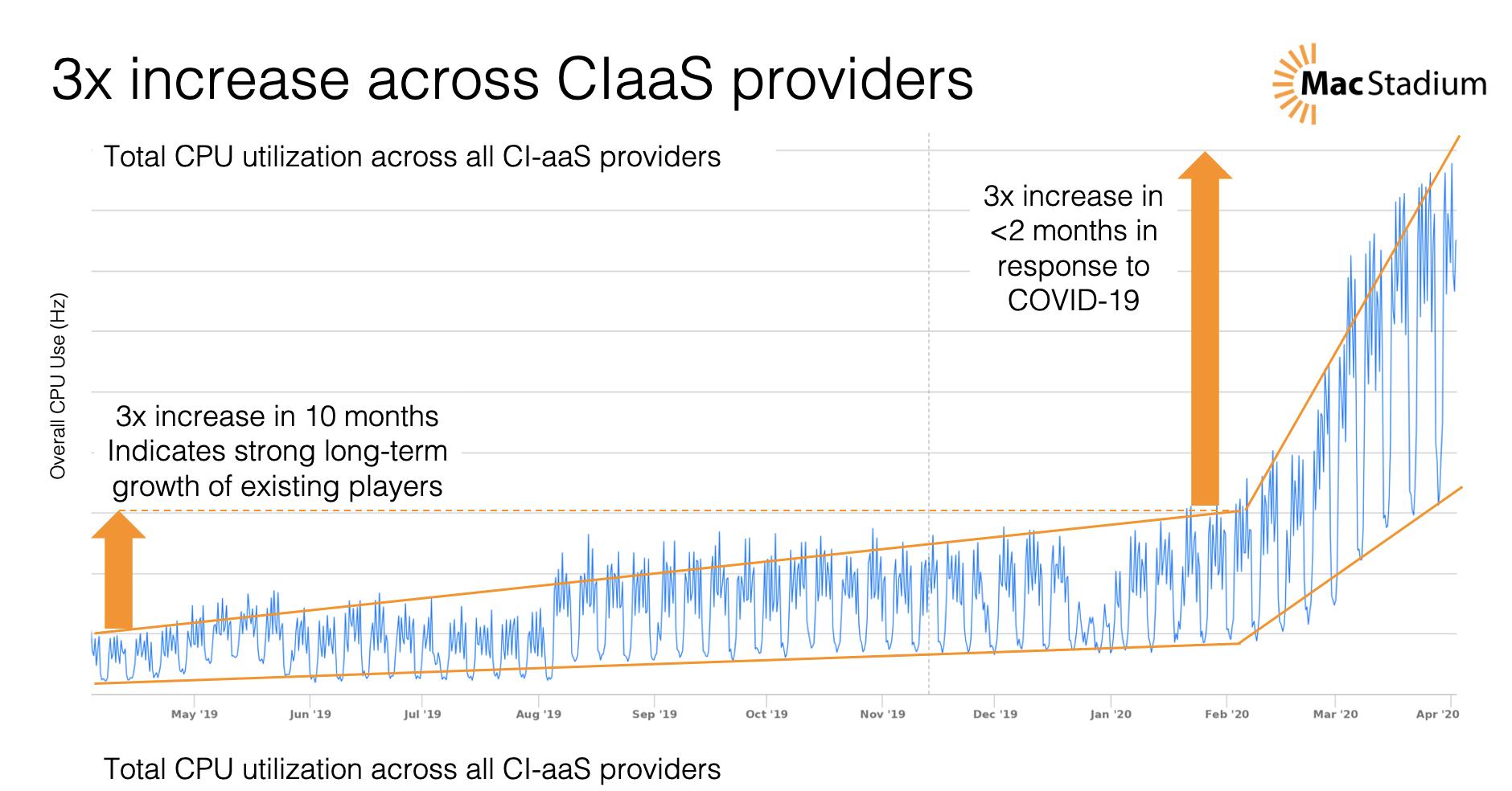 Graph showing increase in CPU usage among CI platform customers