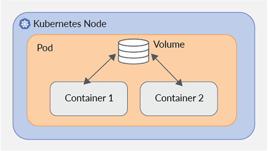 Kubernetes node, pod, volume, container diagram