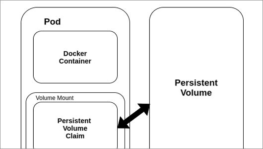 Persistant volume in a Kubernetes node diagram