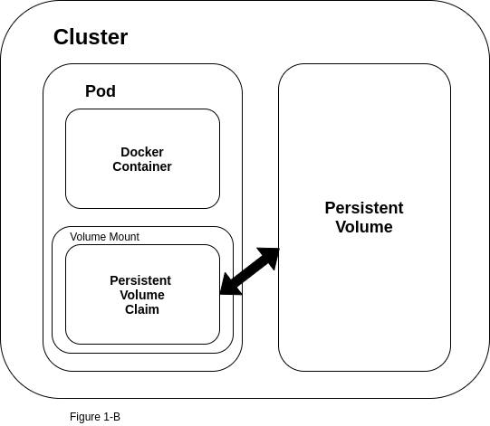 Diagram of persistent volume with Kubernetes pod
