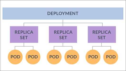 Diagram depicting Kubernetes deployment, replica sets and pods