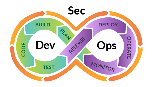 DevSecOps workflow diagram - continuous integration wrapped in security