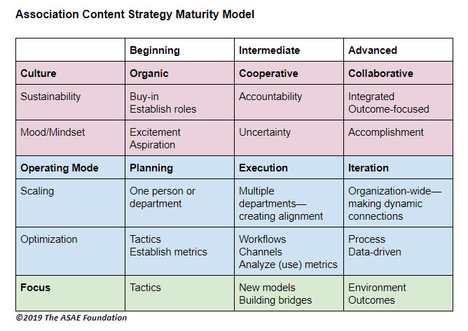 Association content Strategy Maturity Model