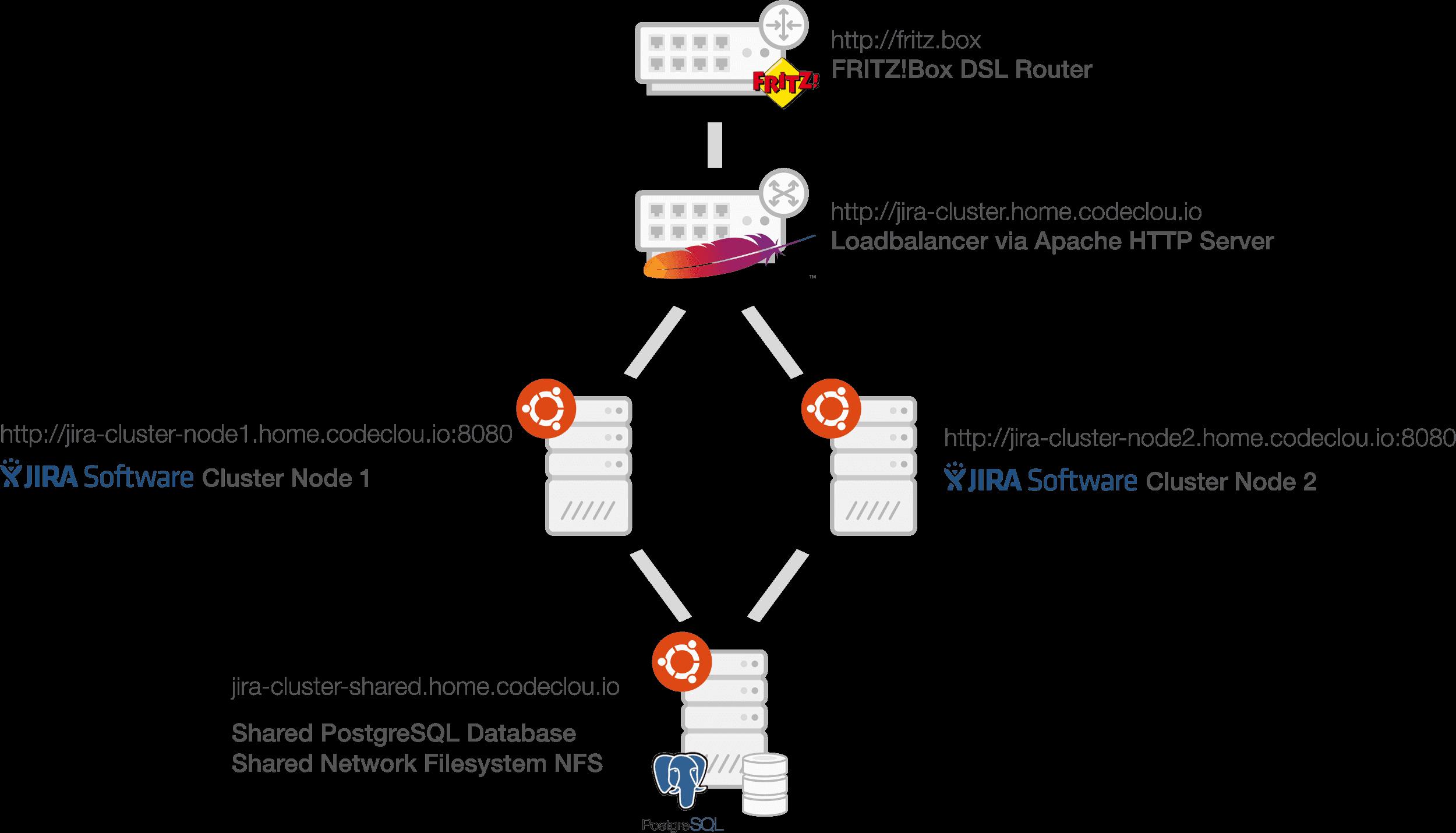 JIRA Data Center Cluster Network Diagram