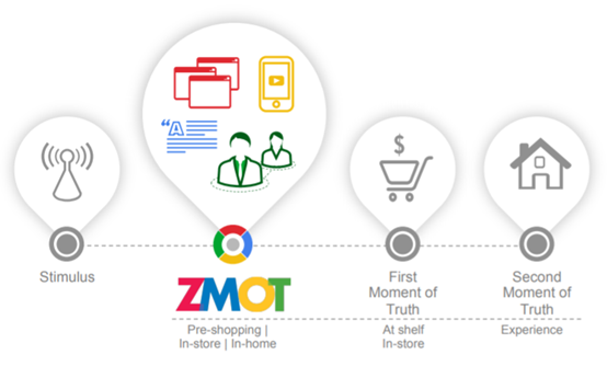 Google's zero moment of truth illustration icon hd ZMOT