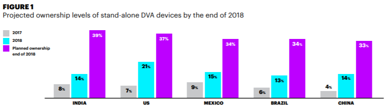 projected ownership levels of stand-alone DVA devices by the end of 2018 graphic