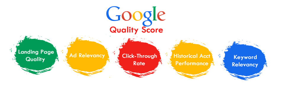 Google quality score factors infographic image hd ctr ad relevancy landing page quality user experience