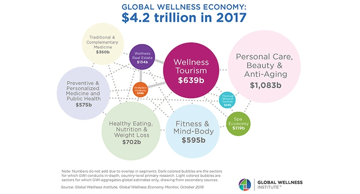 The size of the global wellness economy statistic stat