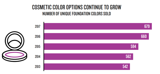 cosmetic color options study neilsen 2018
