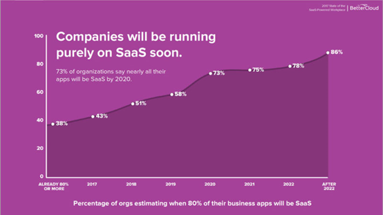 companies will be running purely on SAAS soon 73% by 2020 business statistic stats