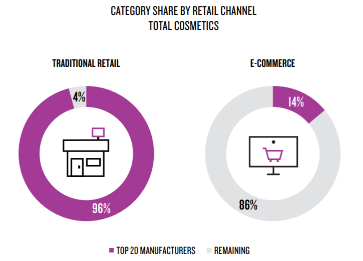 ecommerce vs traditional retail in the cosmetics industry study digital marketing