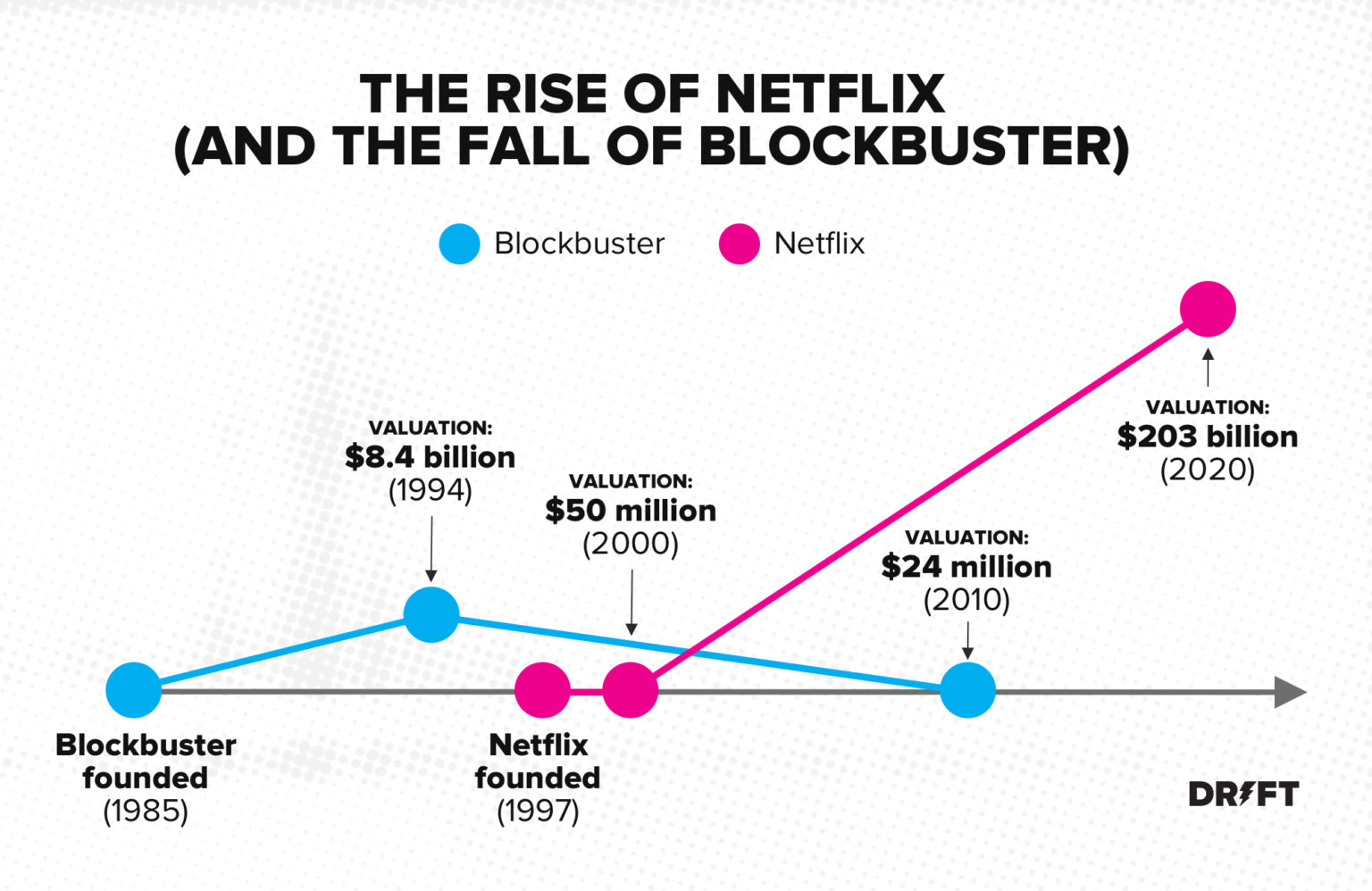 netflix beat blockbuster on convenience marketing strategy