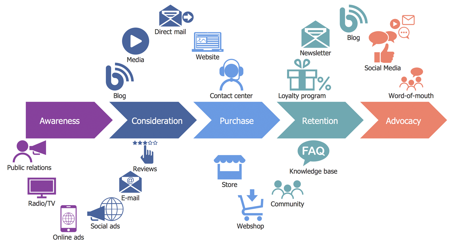 customer journey mapping solution conceptdraw marketing strategy