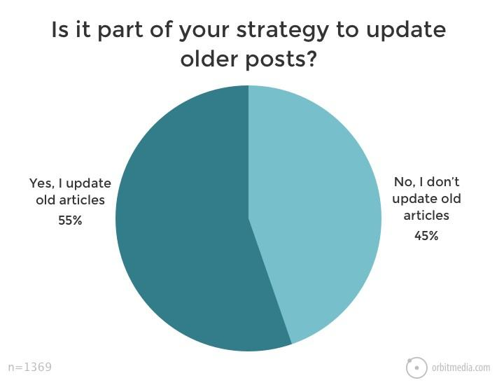 marketing strategy for evergreen content update old posts sujan patel