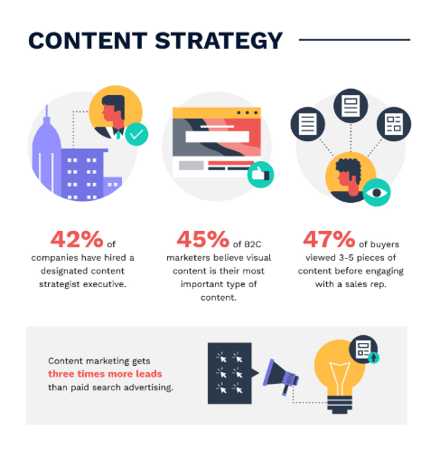 content marketing strategy trends statistics stats
