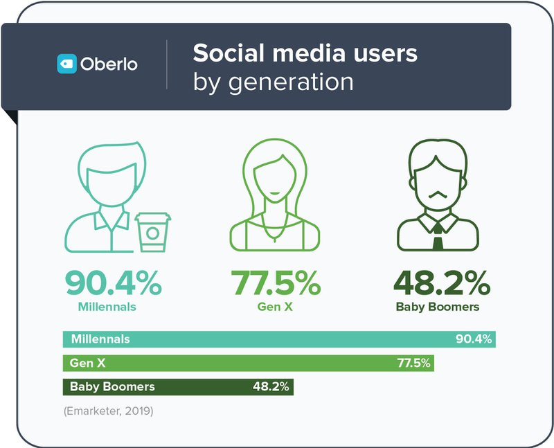 social media usage users by generation