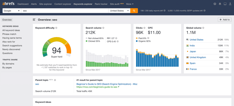 ahrefs seo tool for marketing research features screenshot