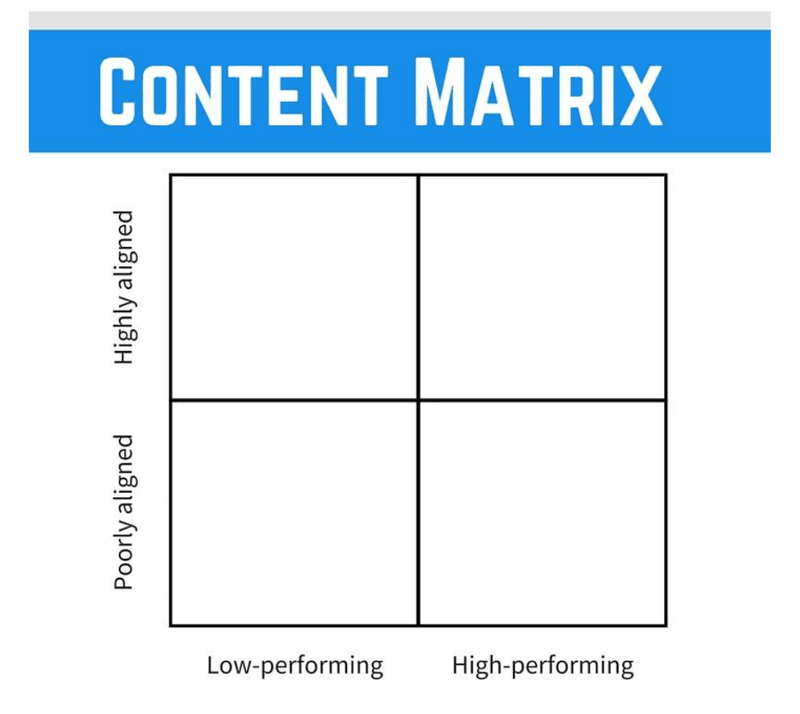 content matrix from buffer content marketing plan example