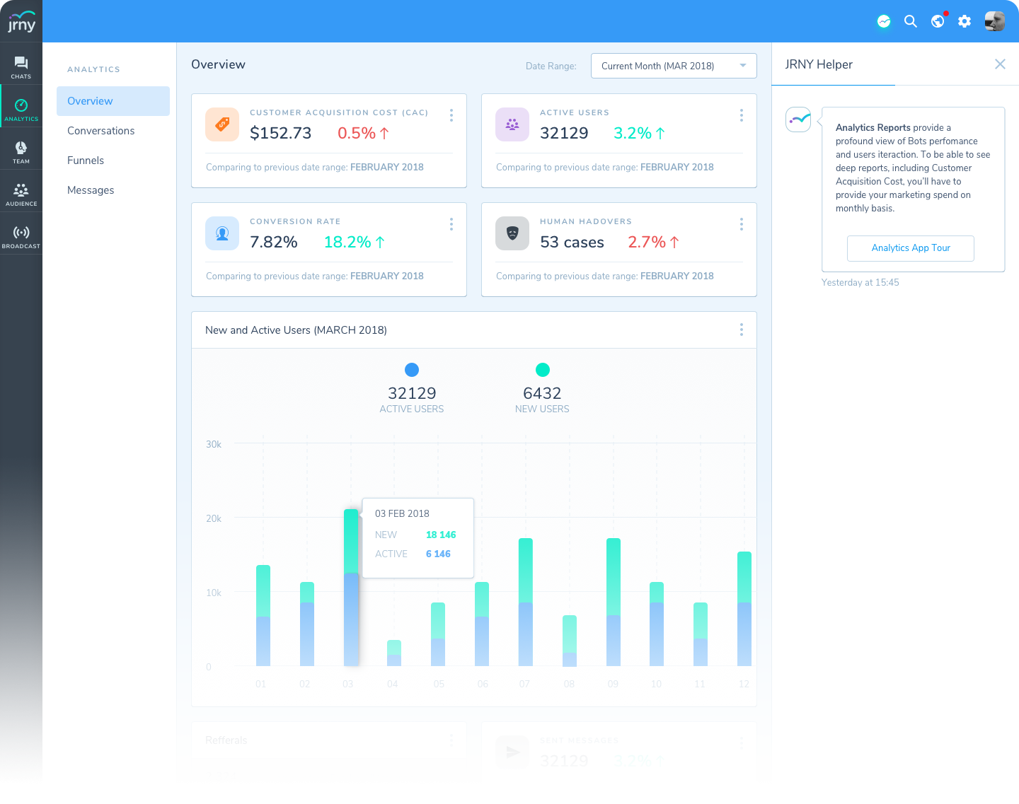 JRNY Dashboard Analytics page