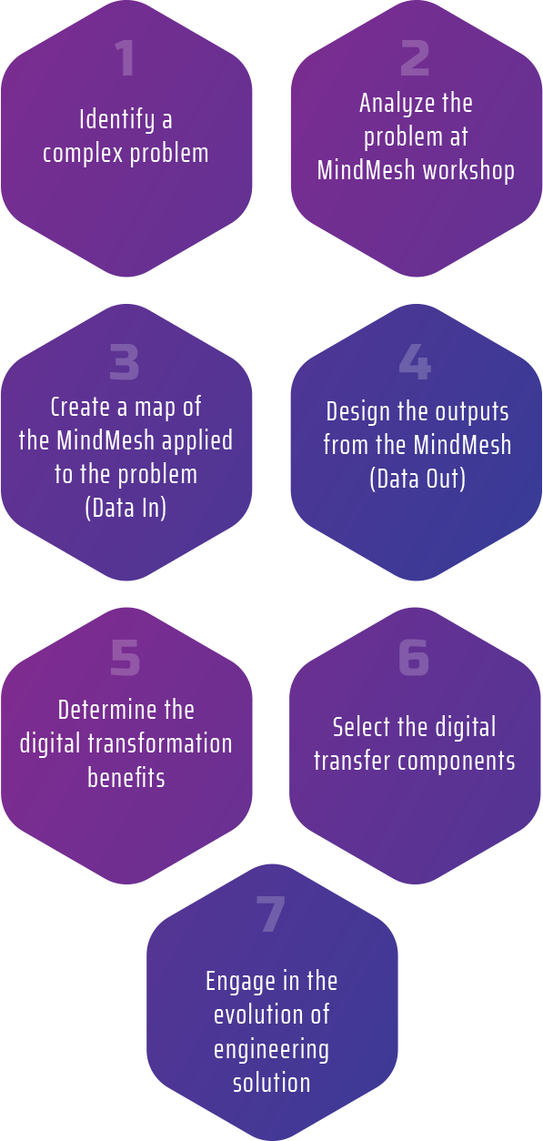 With data-driven insights MindMesh offers innovative methods built to adapt unique business needs through our digital engineering services. Our Process: solution Consultation, big data collection, concept validation, visualize model, design solution tool set, test and then deliver.