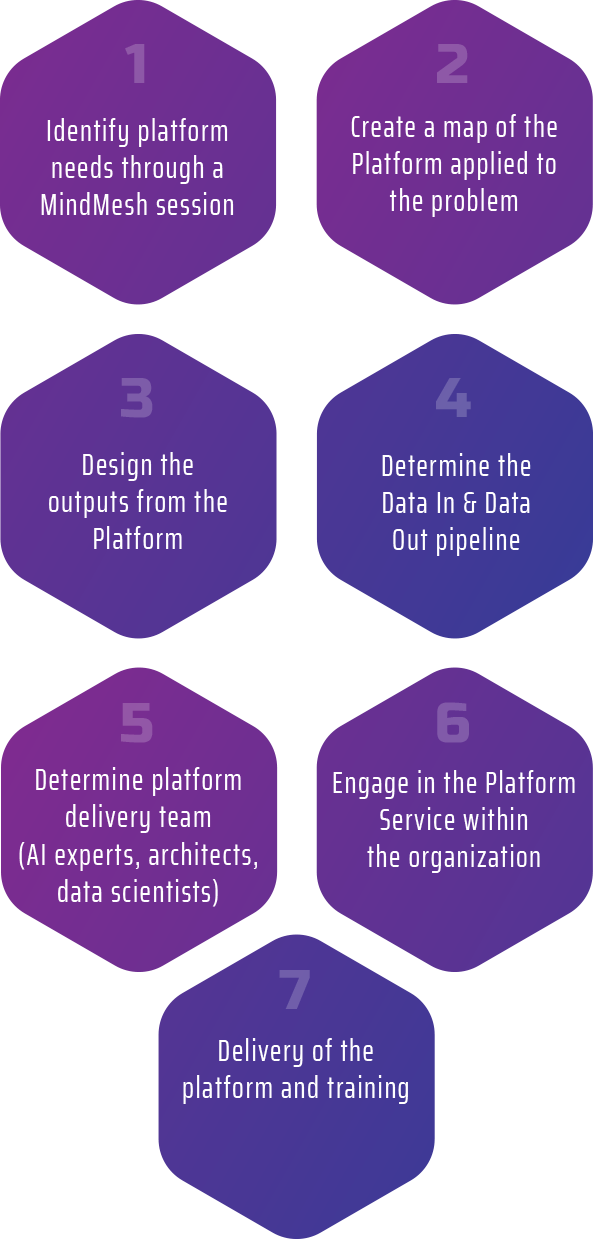 RiMo PaaS offering enables you to scale the peak of success by digitally transforming your organization to find engineering solutions.