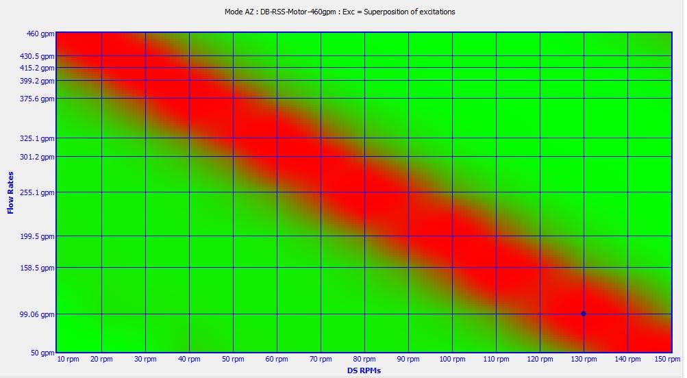 critical speed analysis