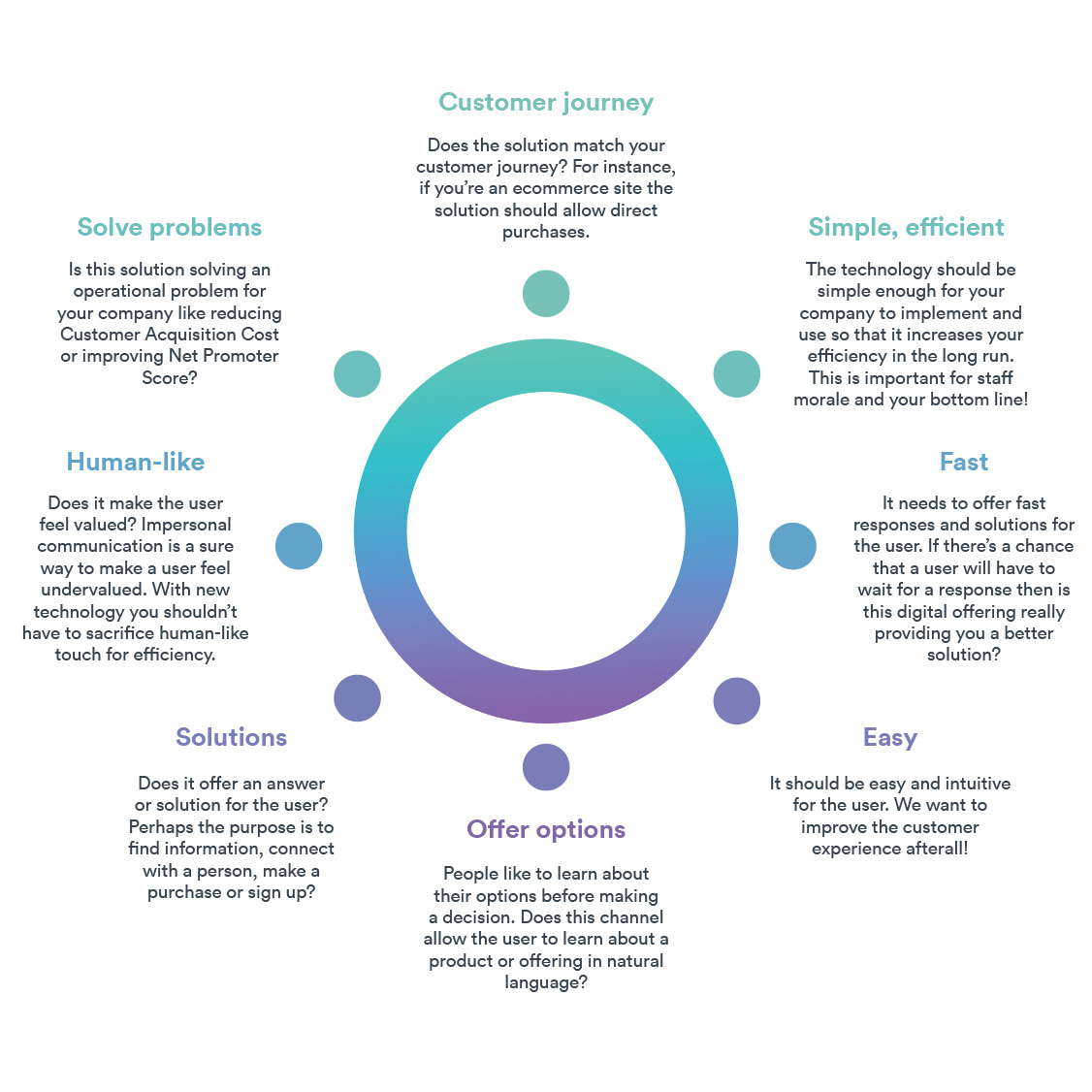 Goals to Consider Before Implementing Digital CX - JRNY