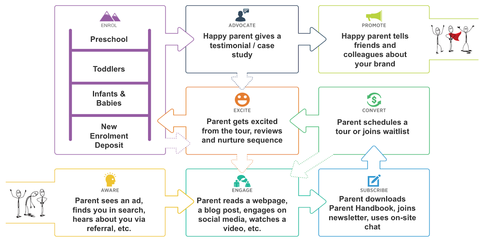 parent value journey expanded