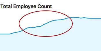 freska employee increase graph