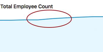 airhelp employee increase graph
