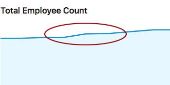beamery employee increase graph