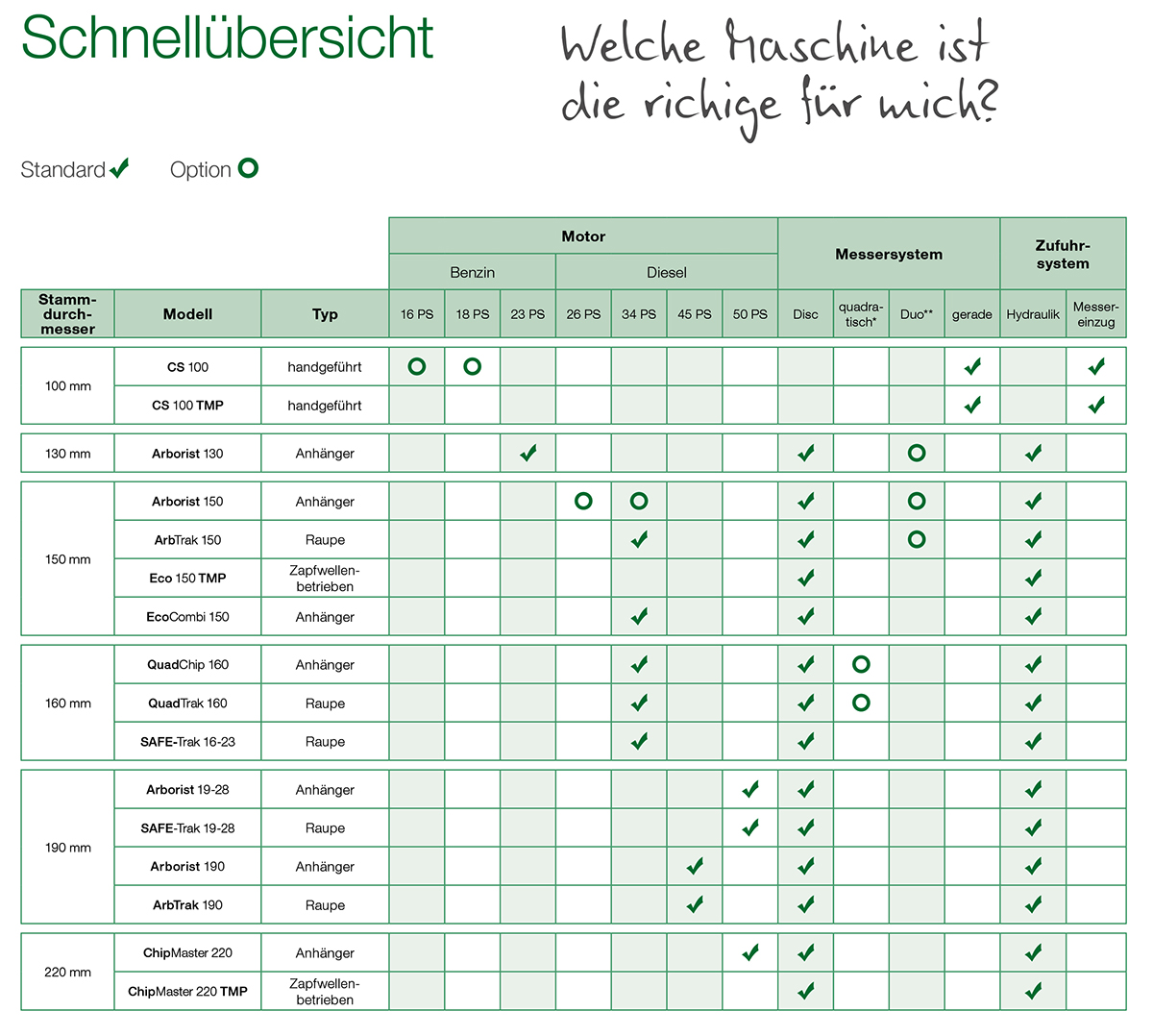 GreenMech Holzhäcksler Schnellübersicht
