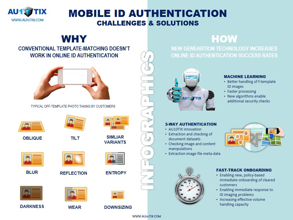 Online mobile id authentication