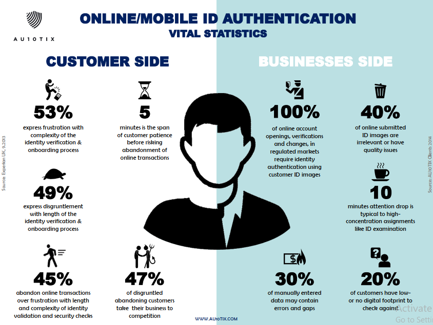 online mobile id authentication statistics