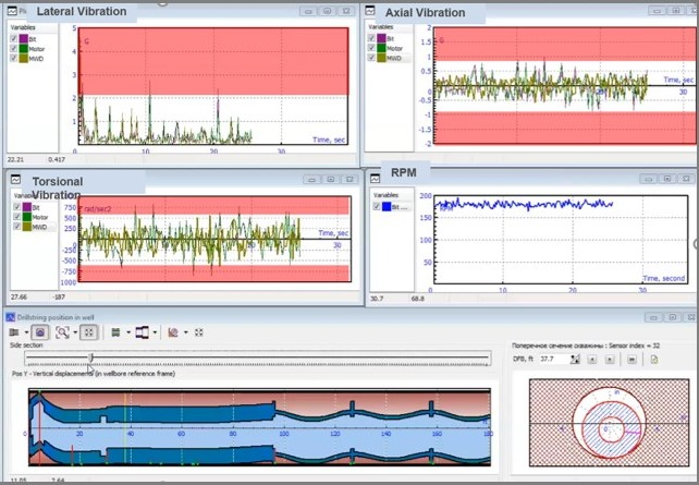 Time Domain Analysis dashboard for predicting drilling dysfunctions accurately