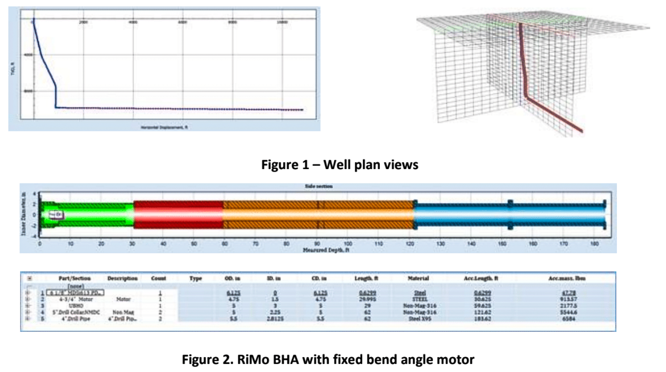 Lateral vibrations of the BHA