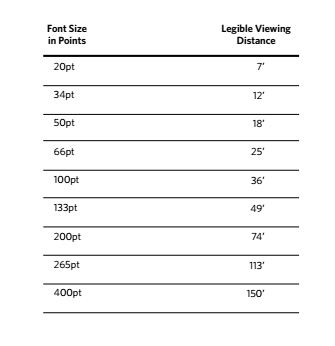 Distance to Screen Text Sizes