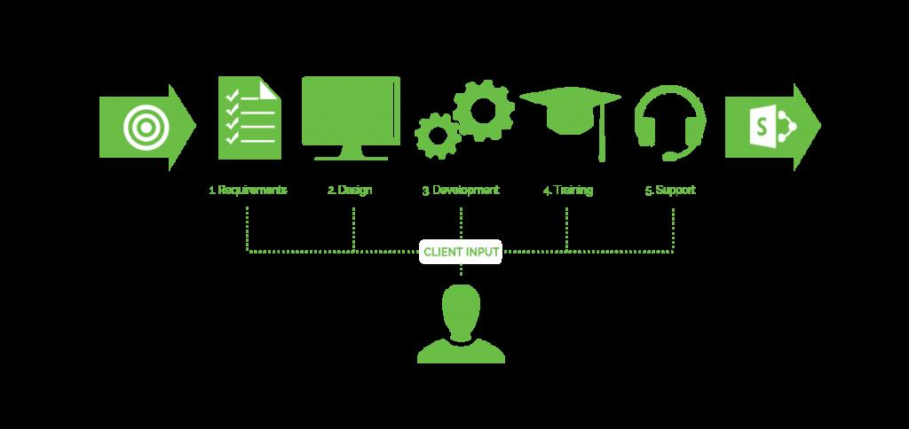 evoke it software process diagram